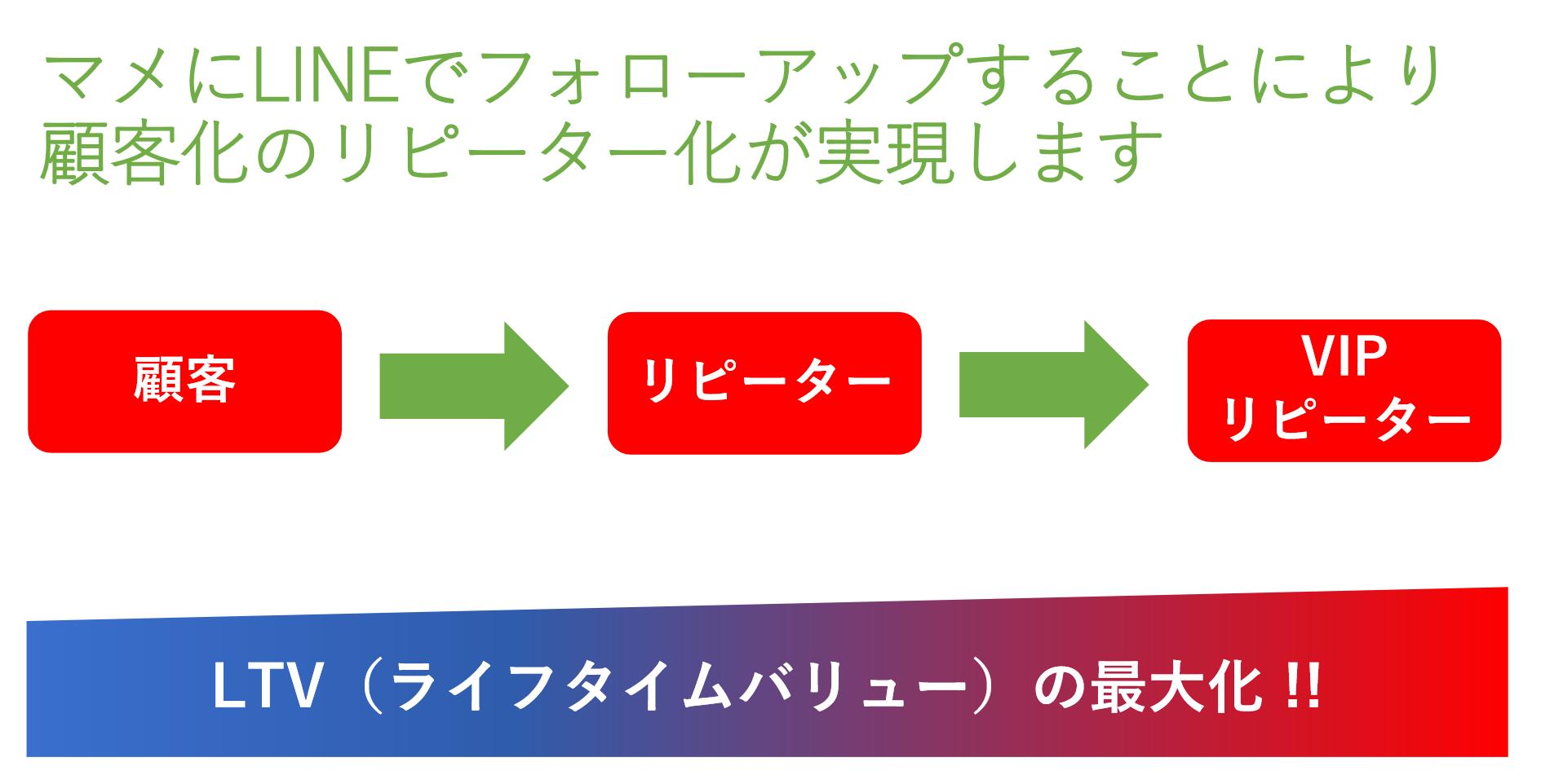 歯科のLINE@活用事例