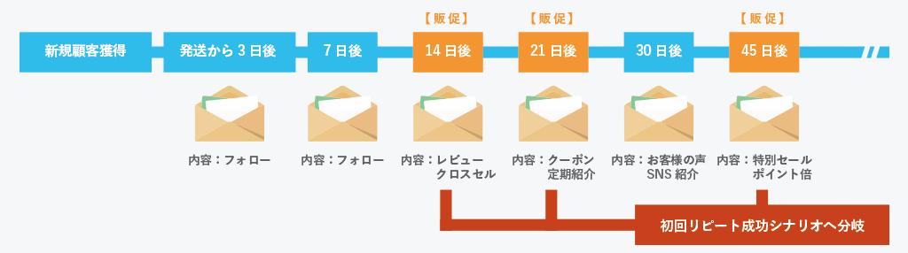 LINEステップメール