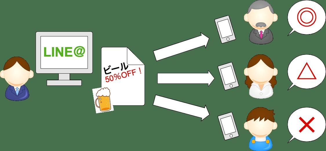 ユーザーの属性をセグメントしておけば問題を回避できる