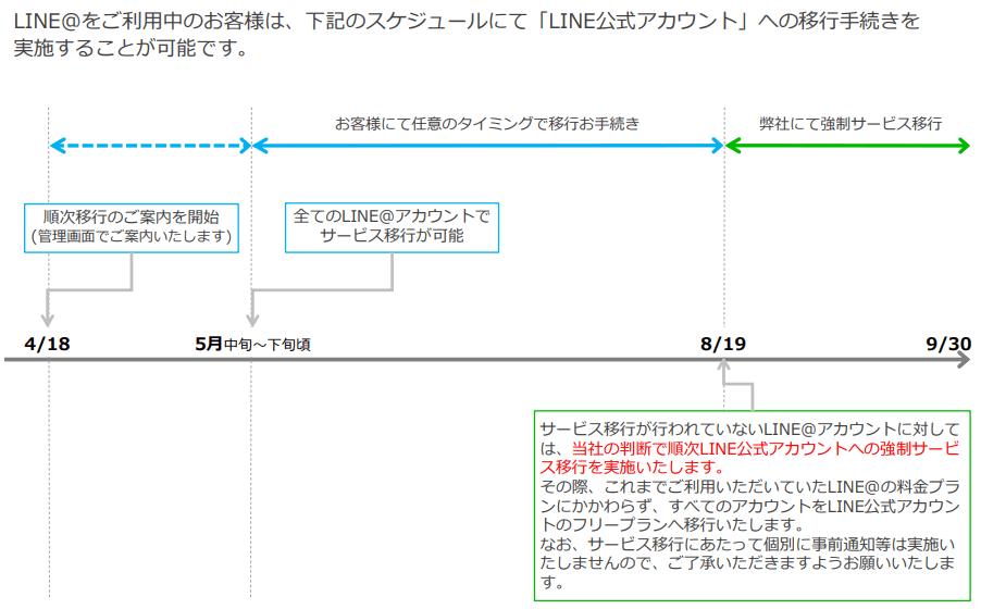 サービス統合・移行スケジュール