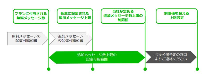 追加メッセージ数の設定