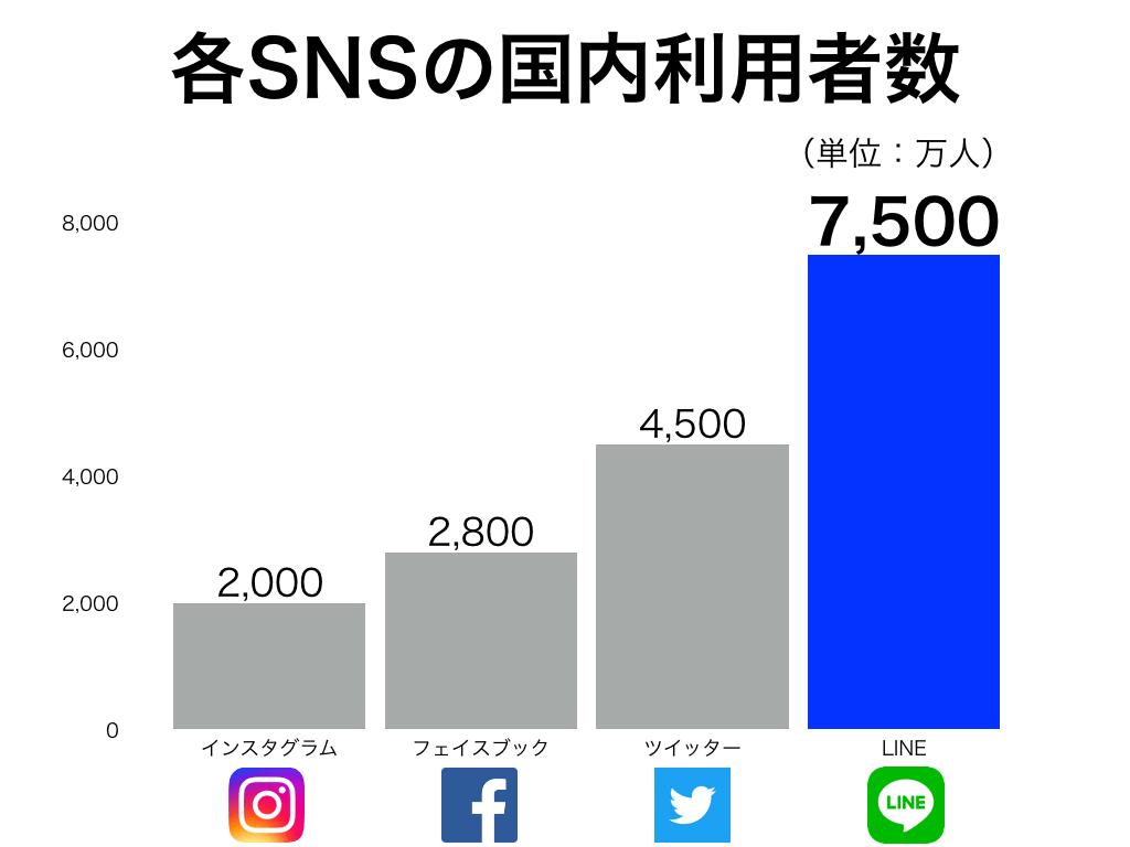 最もアクティブなユーザー数がいるSNSだから