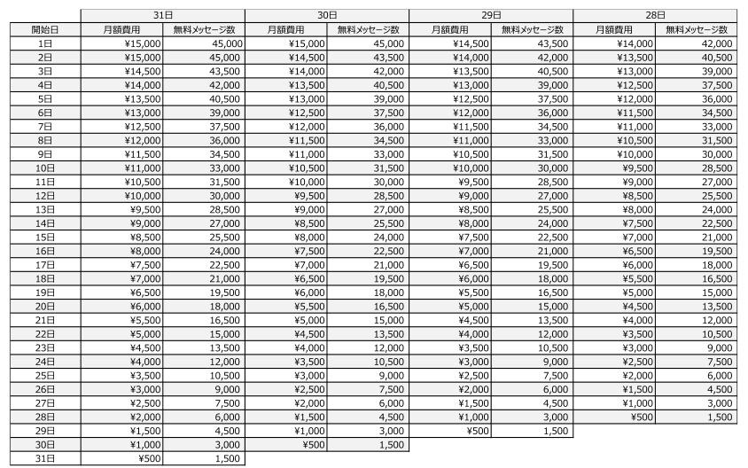 有料プラン変更月 料金表(スタンダードプラン)