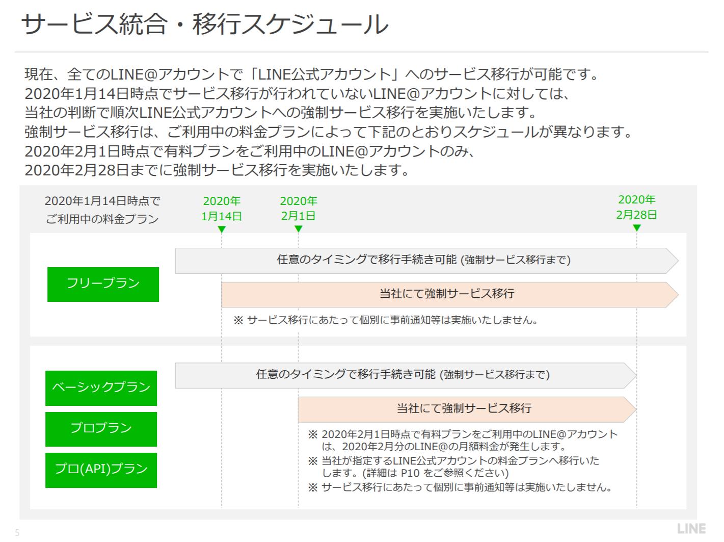 LINE公式アカウントサービス統合・移行スケジュール
