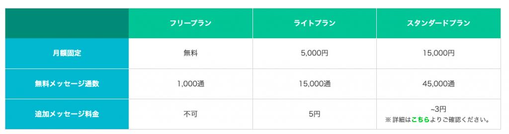LINE公式アカウント 料金
