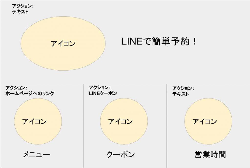 LINE公式アカウントリッチメニュー 画像の構成例