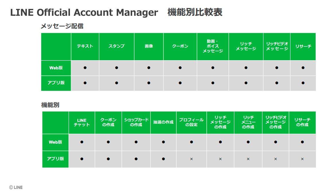 LINE Official Account Manager 機能別比較表