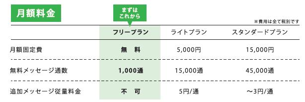 LINE公式アカウント料金プラン